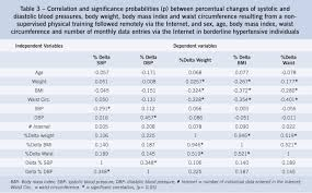 The Effects Of Nonsupervised Exercise Program Via Internet