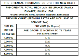 Oriental Insurance Happy Family Floater Policy Premium Chart Oriental Insurance Premium Calculator Mediclaim