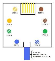 rj45 jack wiring diagram wiring diagram schematics baudetails info cat5 socket wiring diagram nodasystech com