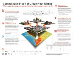Urban Design Analysis Pdf The Project Urban Climates Research