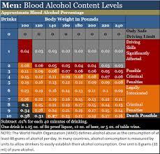 Blood Alcohol Level Chart For Men Efficient Blood Alcohol Level Impairment Chart Drinks Bac
