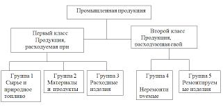 Реферат Классификация промышленной продукции Классификация промышленной продукции