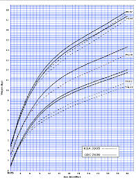 Boy Growth Chart Birth To 36 Month A Weight For Age Percentiles For 0 To 36 Months For Boys B