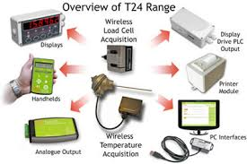 wireless telemetry systems for strain gauge sensors load cells the t24 wireless telemetry range