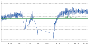 How To Not Draw Segments Of A Time Series In Jfreechart
