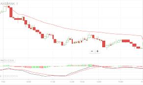 Free Macd Charts Vwap Macd Trading Strategy Free Tutorial Inditr