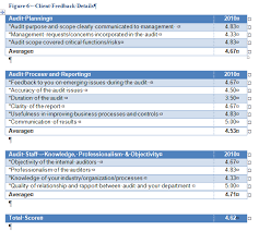 customer service satisfaction survey examples building an audit client satisfaction survey