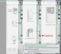 rockwell automation intellicenter ethernet ip solutions leverage ease of use device connectivity