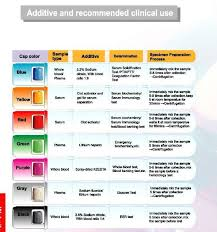Phlebotomy Order Of Draw And Additives Chart Image Result For Additives In Tubes Phlebotomy Phlebotomy