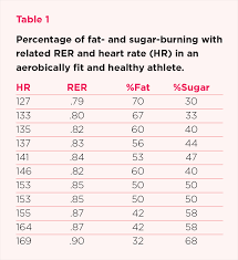 White Paper Maf Exercise Heart Rate How It Can Help