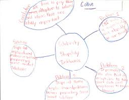 deconstructing text vision and voice convince me developing a clear organization and structure for persuasive and problem solution essays