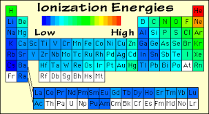 Ionization Energy Chart How Can I Relate The Reactivity Series To Electronegativity And