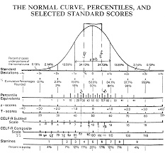 Bell Curve Chart Index Of Images Graphs