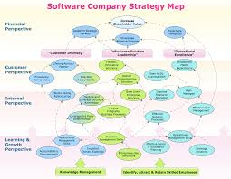 conceptdraw samples   business process diagramsstrategy map sample  software company strategy map  this example is created using conceptdraw pro diagramming software enhanced    business process