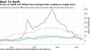 Cobalt Price Chart 5 Years