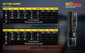 Nitecore Comparison Chart Review Nitecore Mh23 Budgetlightforum Com