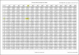 Present Value Annuity Due Tables Double Entry Bookkeeping