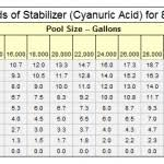 Pool Salt Chart Swimming Pool Salt Chart Best Picture Of Chart Anyimage Org