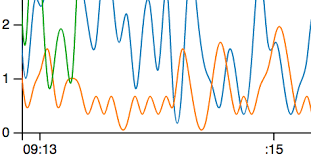 Real Time Line Chart Bl Ocks Org