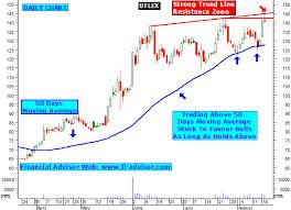Uflex Share Tips Technical Analysis Chart Intraday Stock
