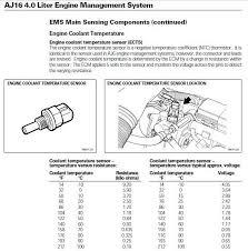 Coolant Temp Sensor Resistance Chart 1996 Xj6 Running Rich Jaguar Forums Jaguar Enthusiasts Forum