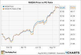 How Risky Is Nvidia Corporation The Motley Fool
