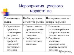 Структура и содержание курсовой работы Курсовая работа на тему выбор целевого рынка