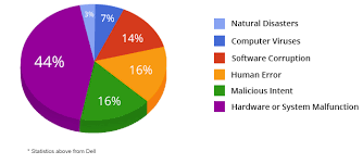 Business Continuity Pie Chart 2 25 8 Technology Solutions