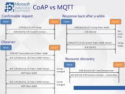 iot protocols mqtt iot protocols comparison