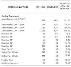Appliance Power Consumption Cost Istoryang Haaaytek