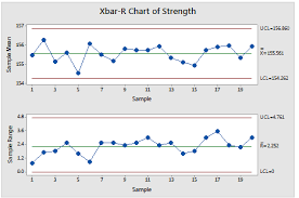 Minitab C Chart An Ultimate Guide To Control Charts In Six Sigma Quality