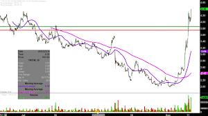 Yrc Worldwide Inc Yrcw Stock Chart Technical Analysis For 09 11 2019