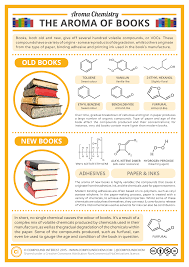 compound interest what causes the smell of new old books