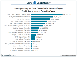 list of sports teams nba players have the highest average salaries in the world but no