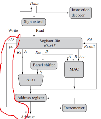 Microprocessor Arm Architecture Question Electrical Engineering