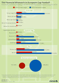 Money Pool Chart Chart The Financial Mismatch In European Cup Football