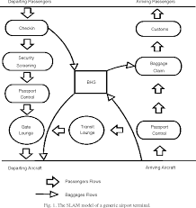 Airport Passenger Flow Chart Figure 1 From Evaluating Terminal Management Performances