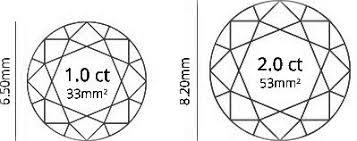 Carat Weight Diamond Education Knowledge Base Essilux