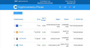 Cryptocurrency Price Charts Cryptocurrencypriceindex Com Website Sold On Flippa