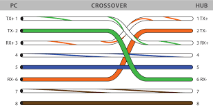 rj cross cable diagram wirdig crossover cable diagram likewise ether crossover cable wiring diagram