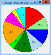 Draw A Labeled Pie Chart In C C Helperc Helper
