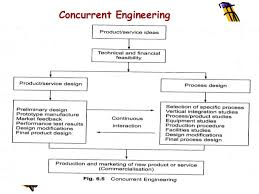 Interaction Of Processes Flow Chart Engineering Product Development Process Flowchart Www
