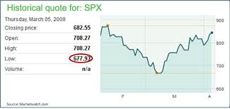 SP 500 Quote 94 Wonderful DJIA Drops 24 Points Ominous Signal For The Stock Market SPDR