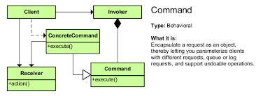 Command Design Pattern Classy Design Patterns