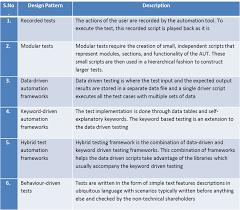 Design Patterns For Test Automation Framework Design Patterns In Test Automation World
