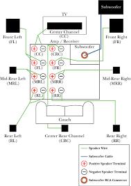 surround sound speakers Wiring Diagram Channel Guitar Wiring Diagram