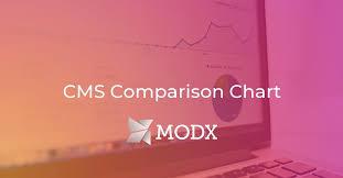 Cms Comparison Chart Modx