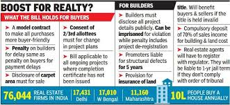 Hope For Homebuyers As Rajya Sabha Passes Real Estate Bill | Walls N ...