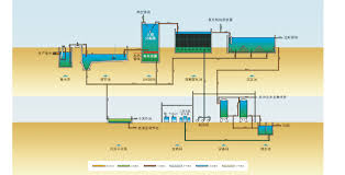 Waste Water Treatment Flow Chart Process Flow Chart Of Pharmaceutical Wastewater