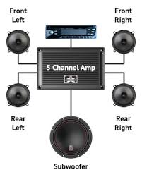 why add a car audio amplifier mtx audio serious about sound® mtx five channel amplifier layout